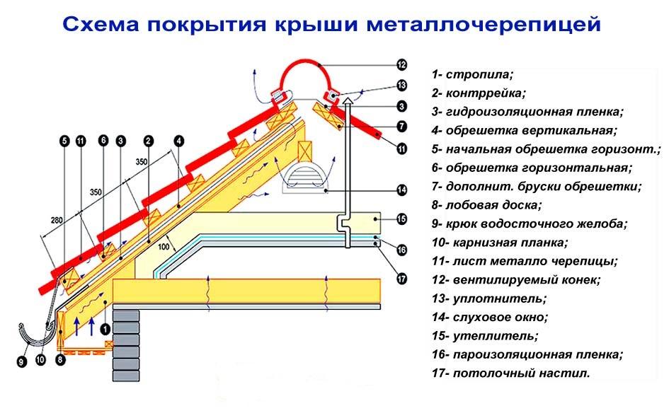 устройство кровли из металлочерепицы технология и схема